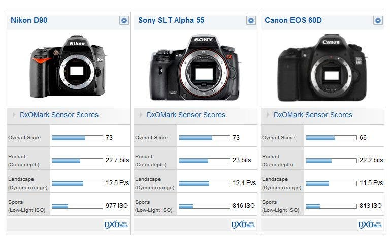 Canon 60D gets its butt kicked by the Sony Alpha 55 & Nikon D90