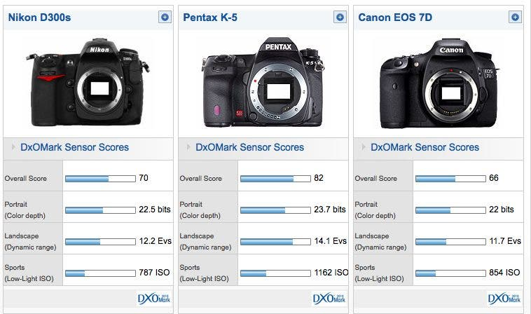 Pentax K-5 Beats Out Canon 5D Mk II, 7D, Nikon D700, D300s - The ...