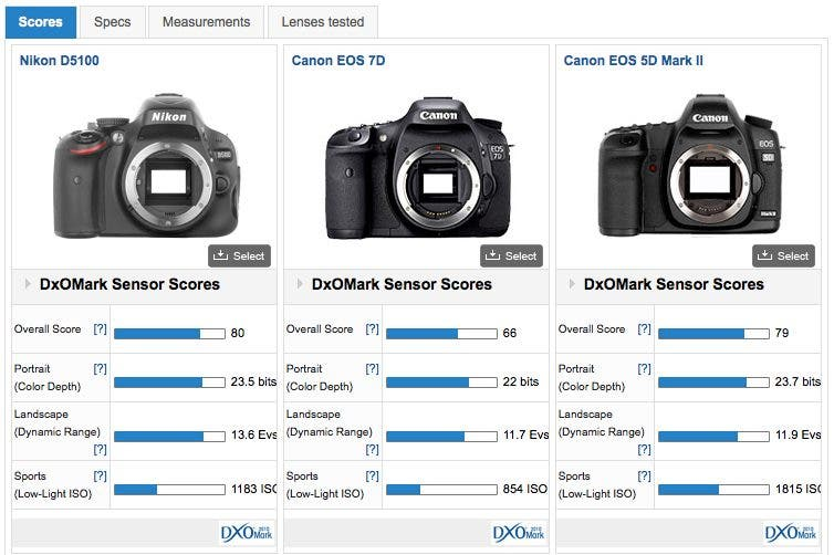 Raw File Test: Canon 5D Mk II vs 7D vs Nikon D5100