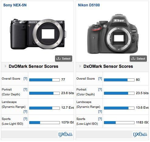 Which One is Which? Sony NEX 5n vs Nikon D5100