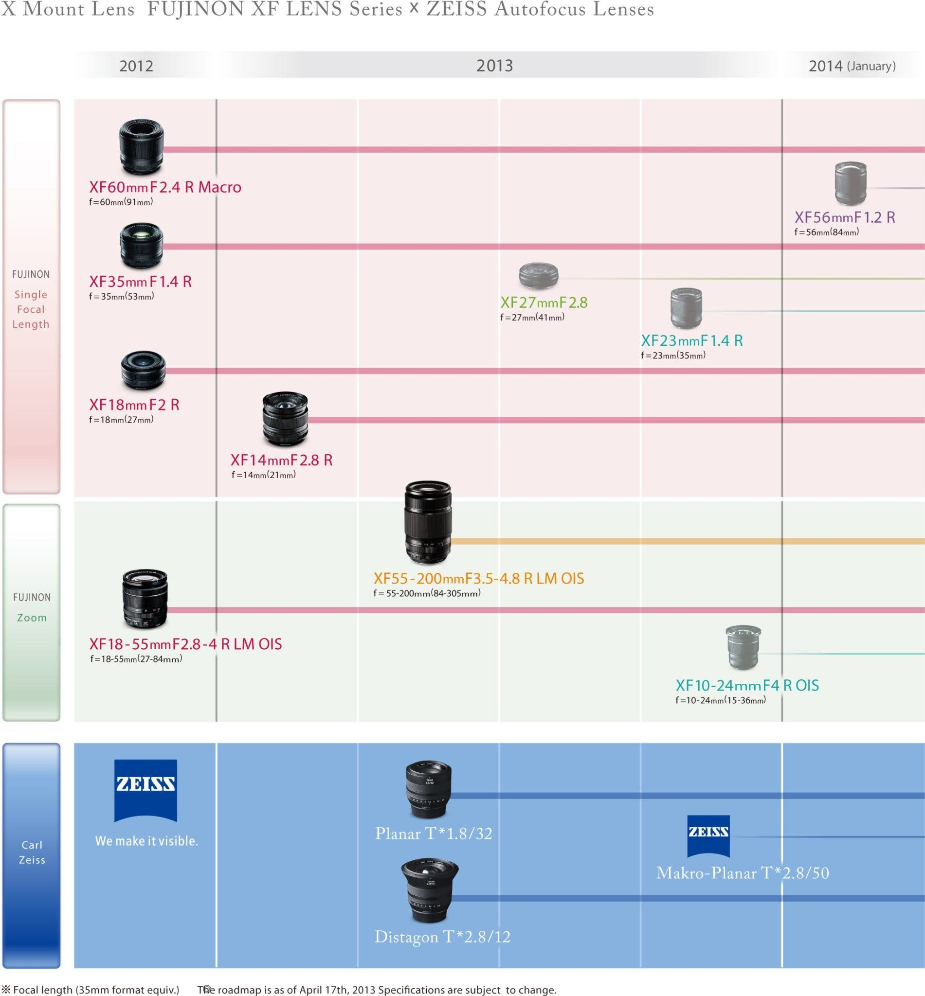 Fujifilm Announces New Lens Roadmap, Lens and Firmware - The