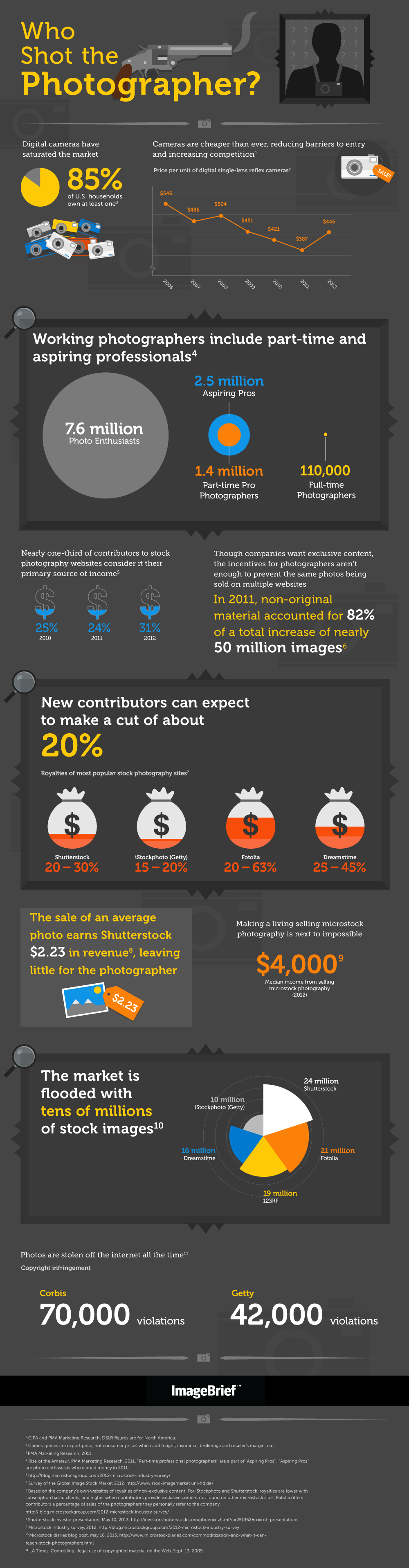 Imagebrief Infographic Who Shot The Photographer