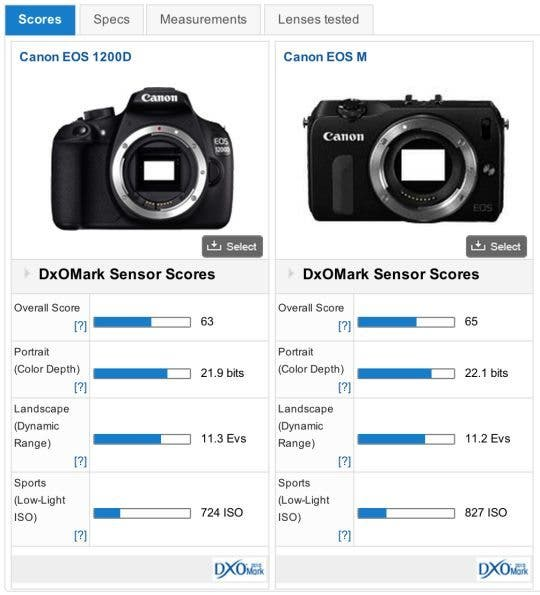 DxOMark-Rebel-T5-vs-EOS-M