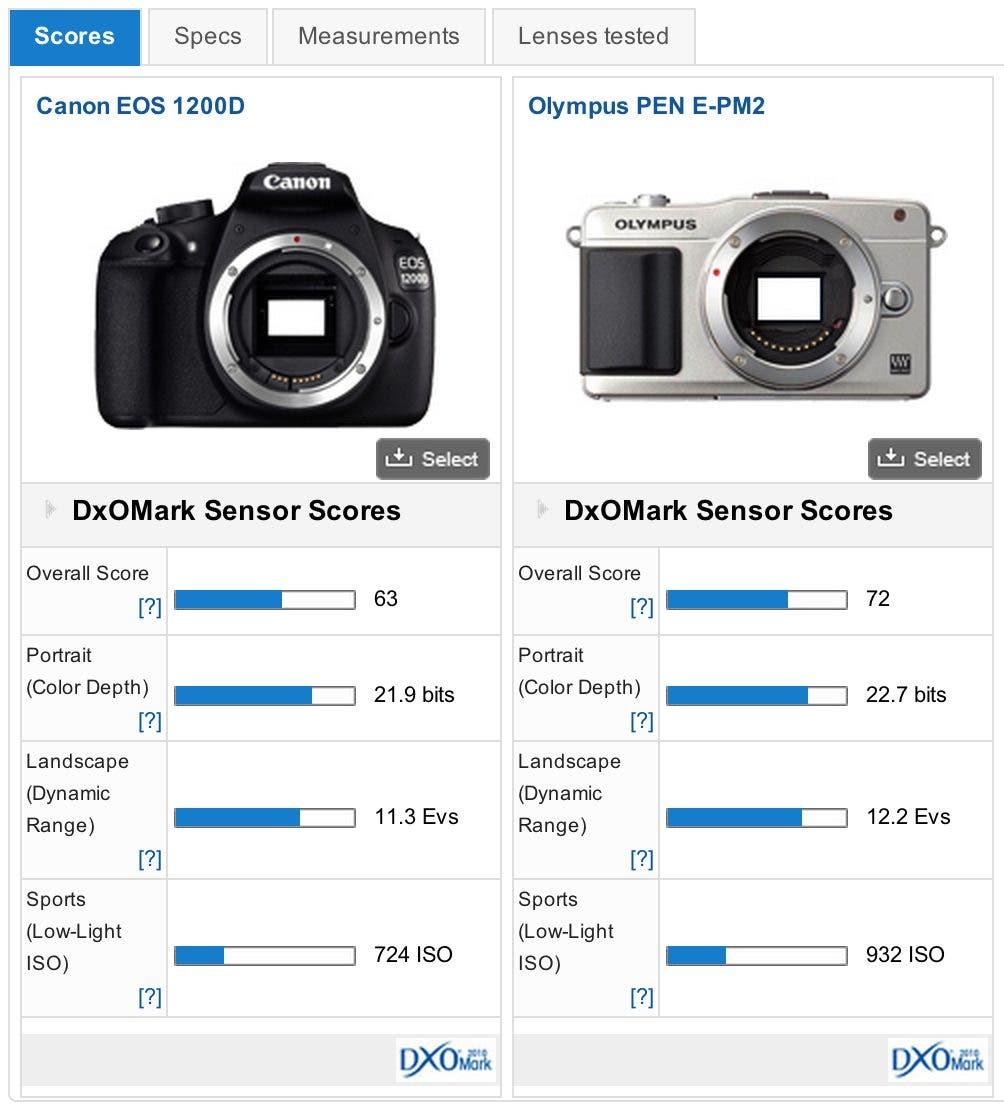 DxOMark's Test of the Canon Rebel T5's Sensor Shows it's Way Behind Competition