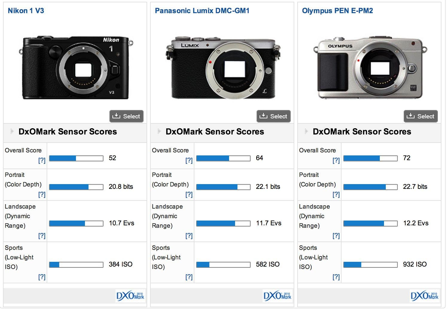 DxOMark Confirms That the New Nikon 1 V3 Can't Outdo Micro Four Thirds Models Despite Price