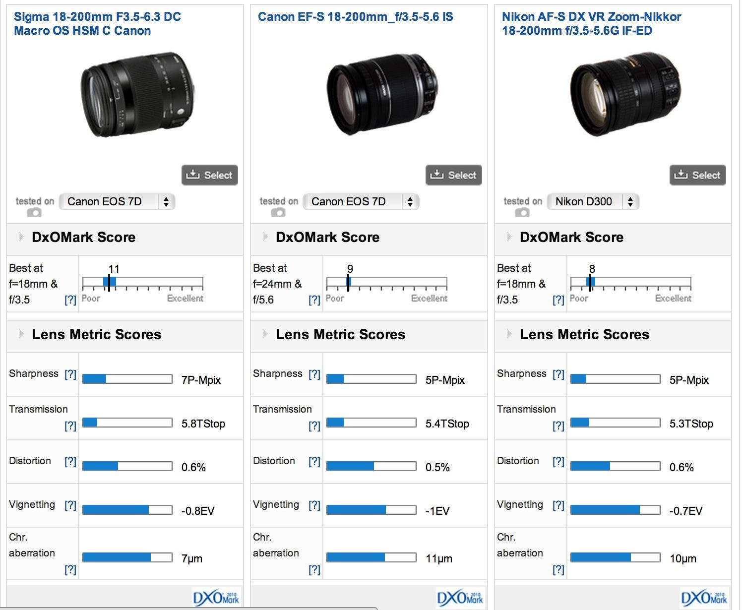 DXOMark: Sigma's New 18-200mm Superzoom Outperforms The Big Two
