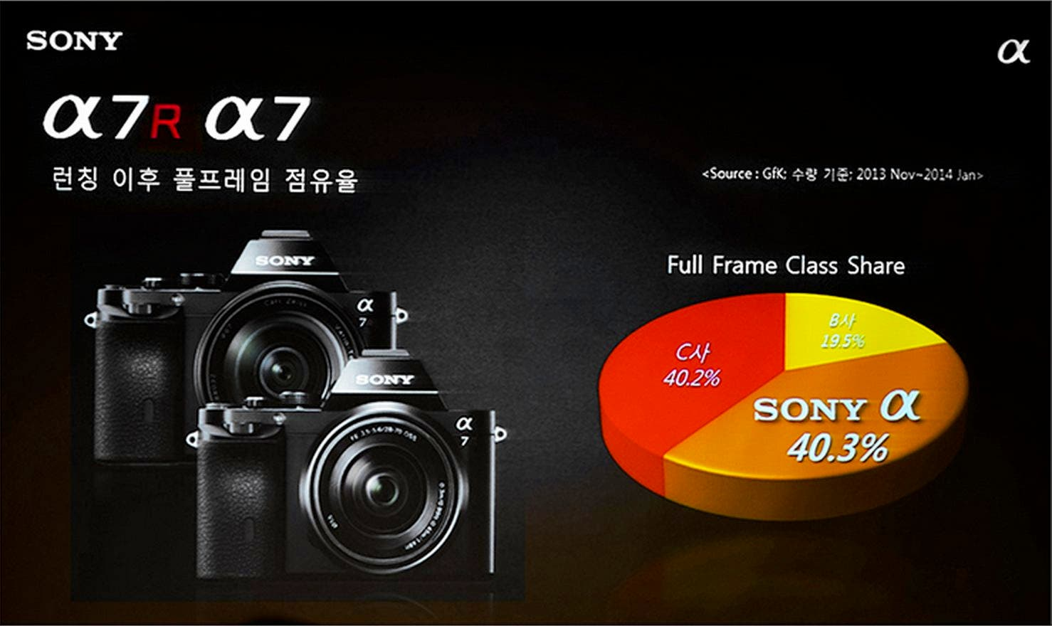 Sony Korea full-frame market share - The Phoblographer