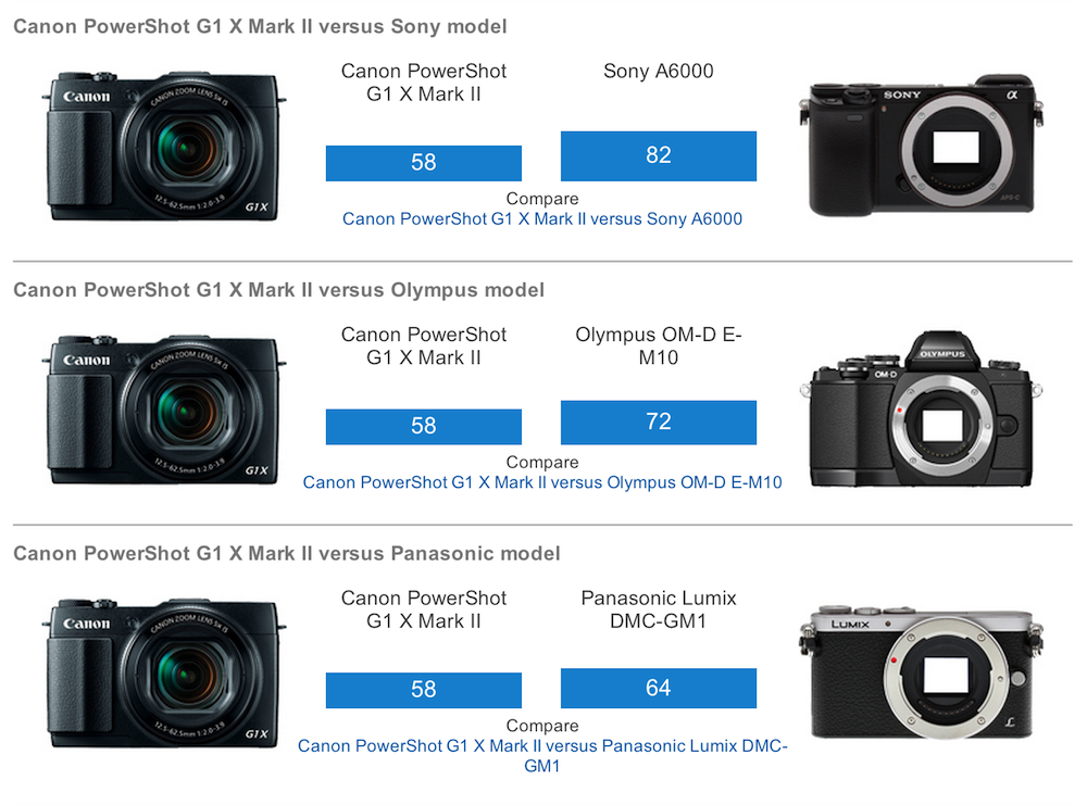 Canon PowerShot G1 X Mk II Tested by DxOMark, Scores Poorly