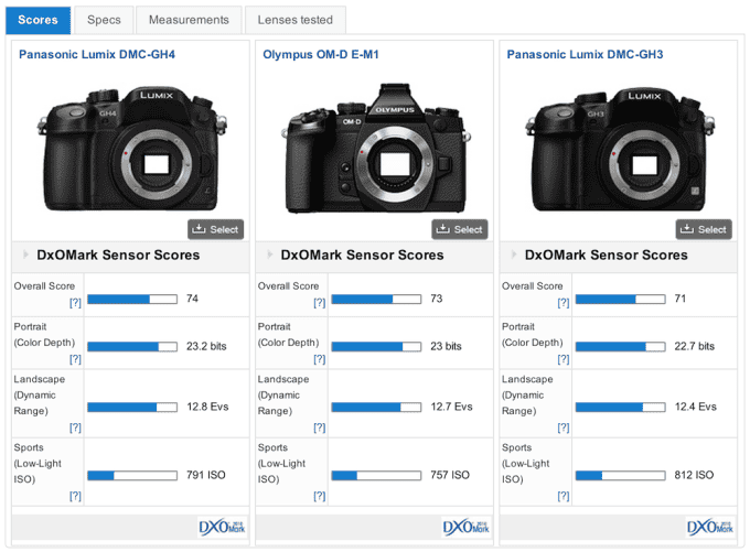 DxOMark Panasonic GH4 test results comparison