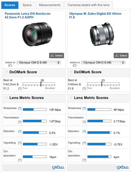 Nocticron vs Olympus 45mm DxOMark