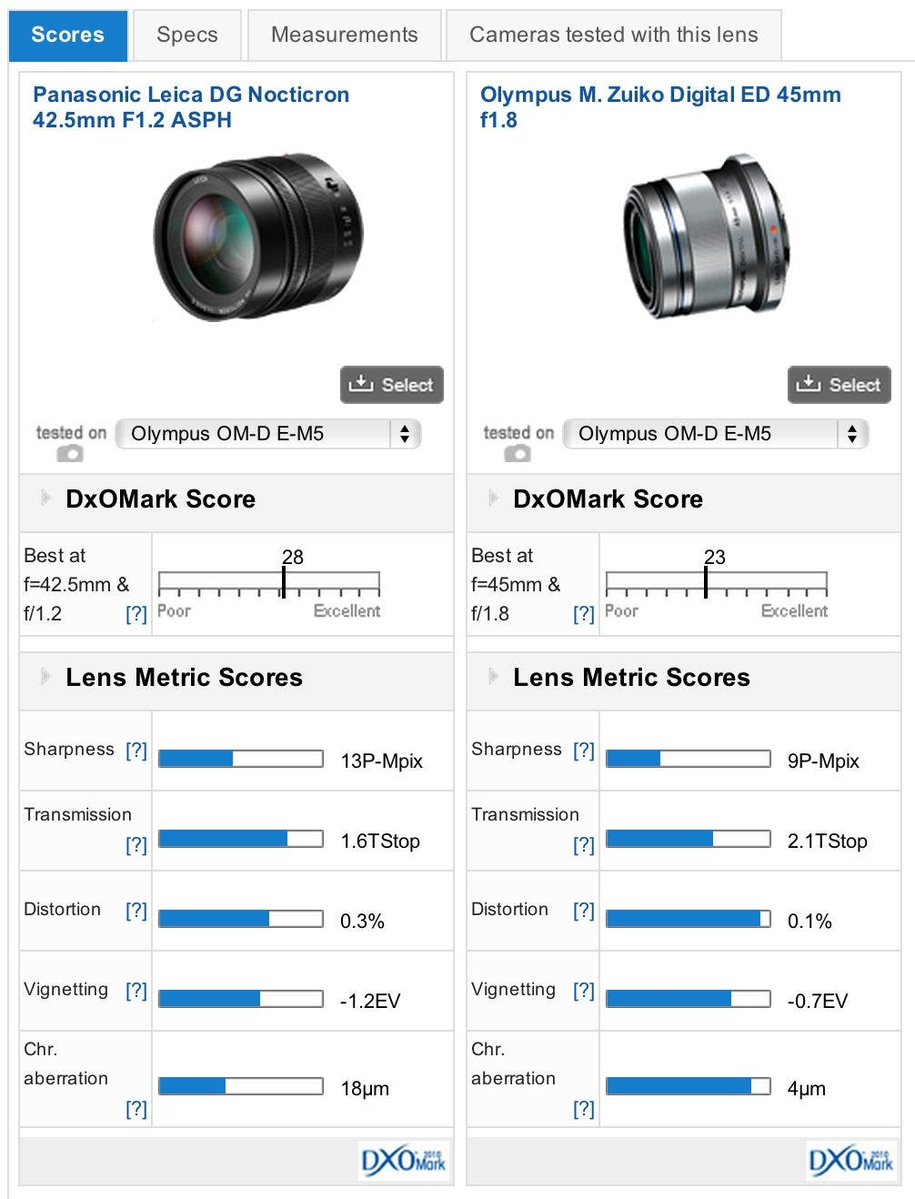 DxOMark Test Confirms the Nocticron 42.5mm f1.2 is Every Bit as Good as It is Pricey