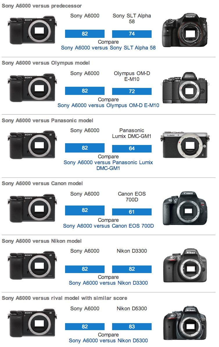 DxOMark: The Sony A6000 Outperforms Almost Everyone Else