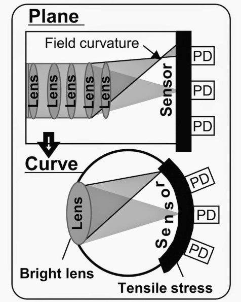 Curved sensor technology illustration via Imaging Sensors World