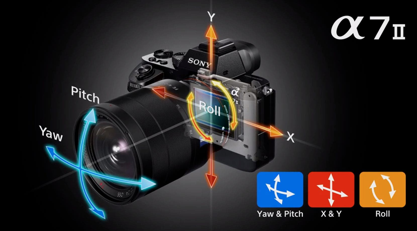 A Comparison Of How Olympus And Sony S 5 Axis