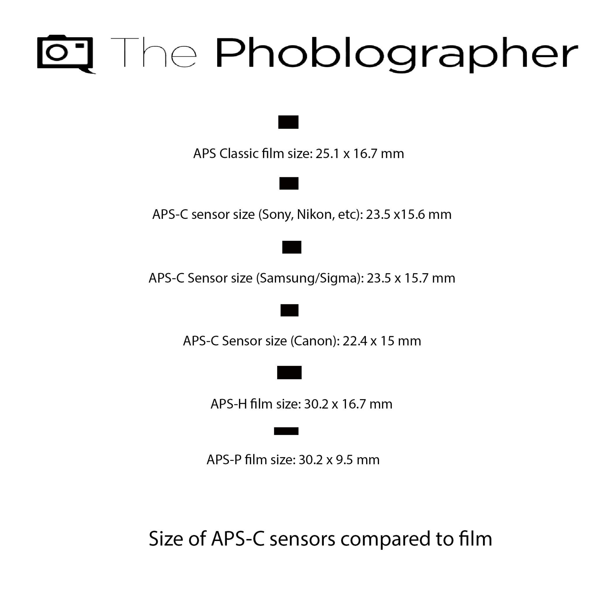 The Phoblographer APS film chart