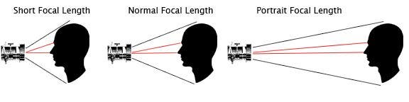 Portrait_Lens_Correct_Focal_Length_Chart_1