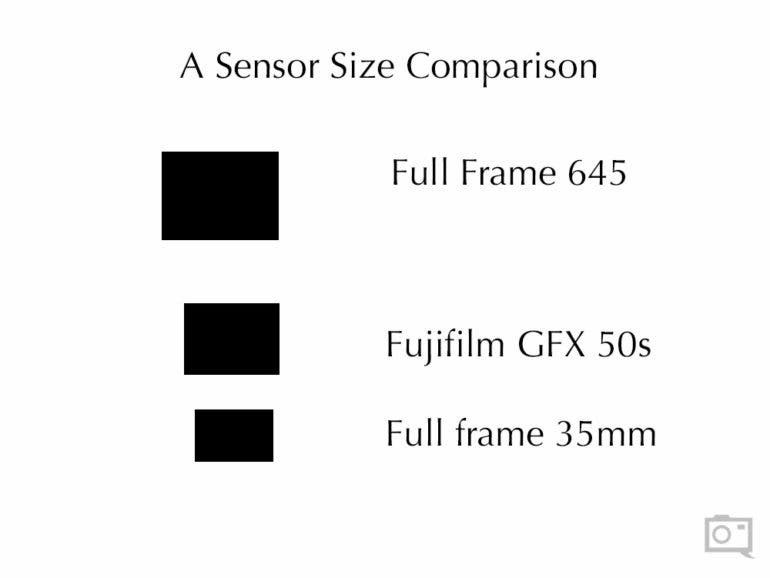 corrected-chris-gampat-the-phoblographer-sensor-size-comparison-medium-format-1-of-1