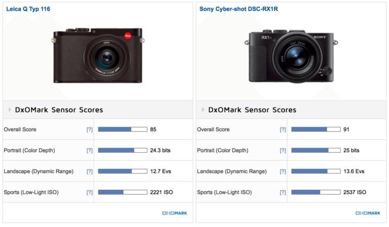 Which One? The Sony RX1r II vs Leica Q Comparison