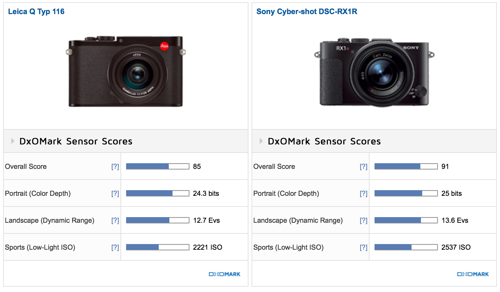 Which One? The Sony RX1r II vs Leica Q Comparison