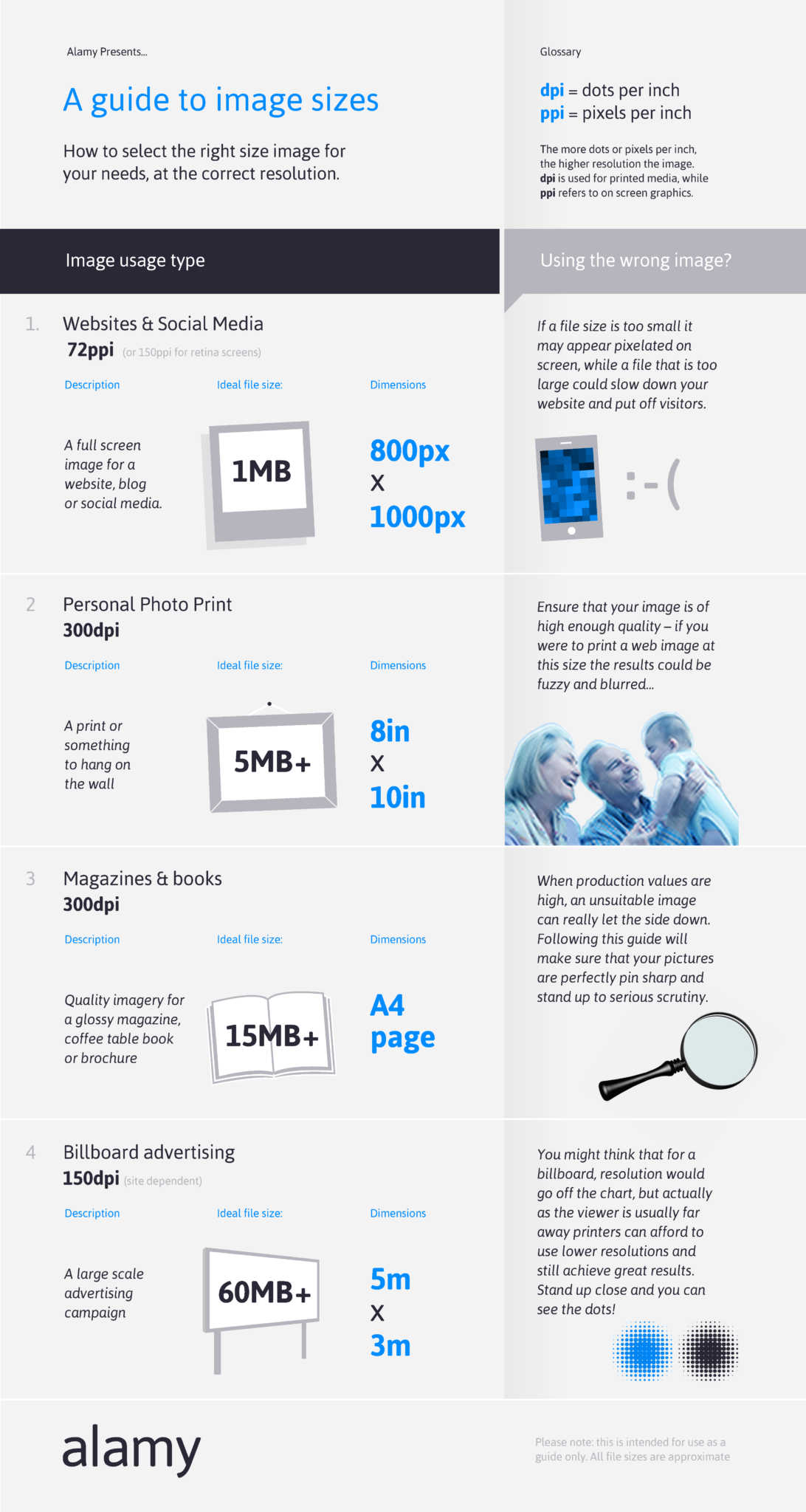 Infographic: Choosing The Right Image Size