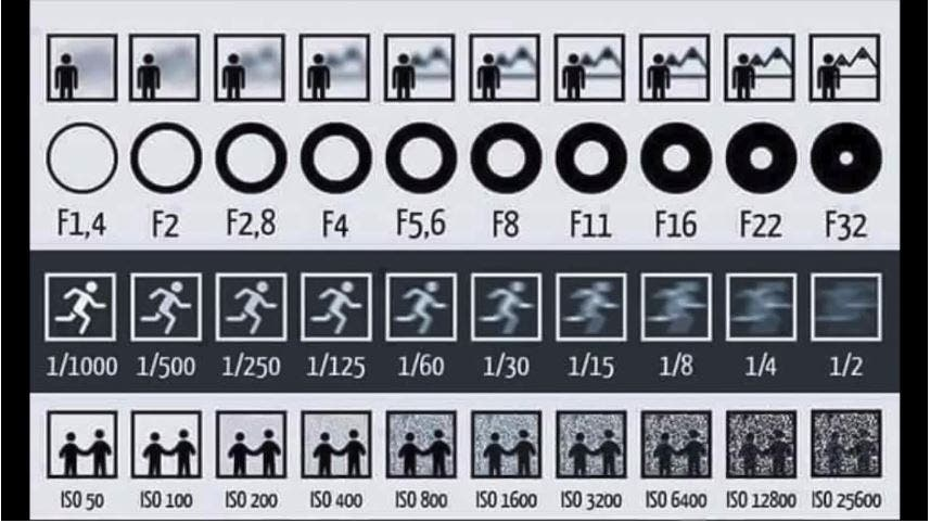 This One, Convenient Image Sums Up The Technicalities of Photography