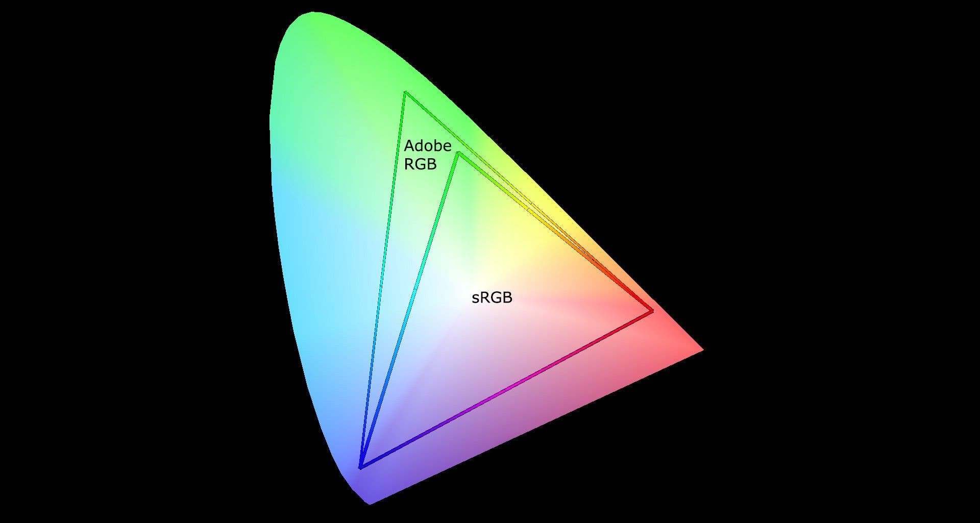 Adobe RGB vs sRGB; Which RGB Color Space Is Right For You?