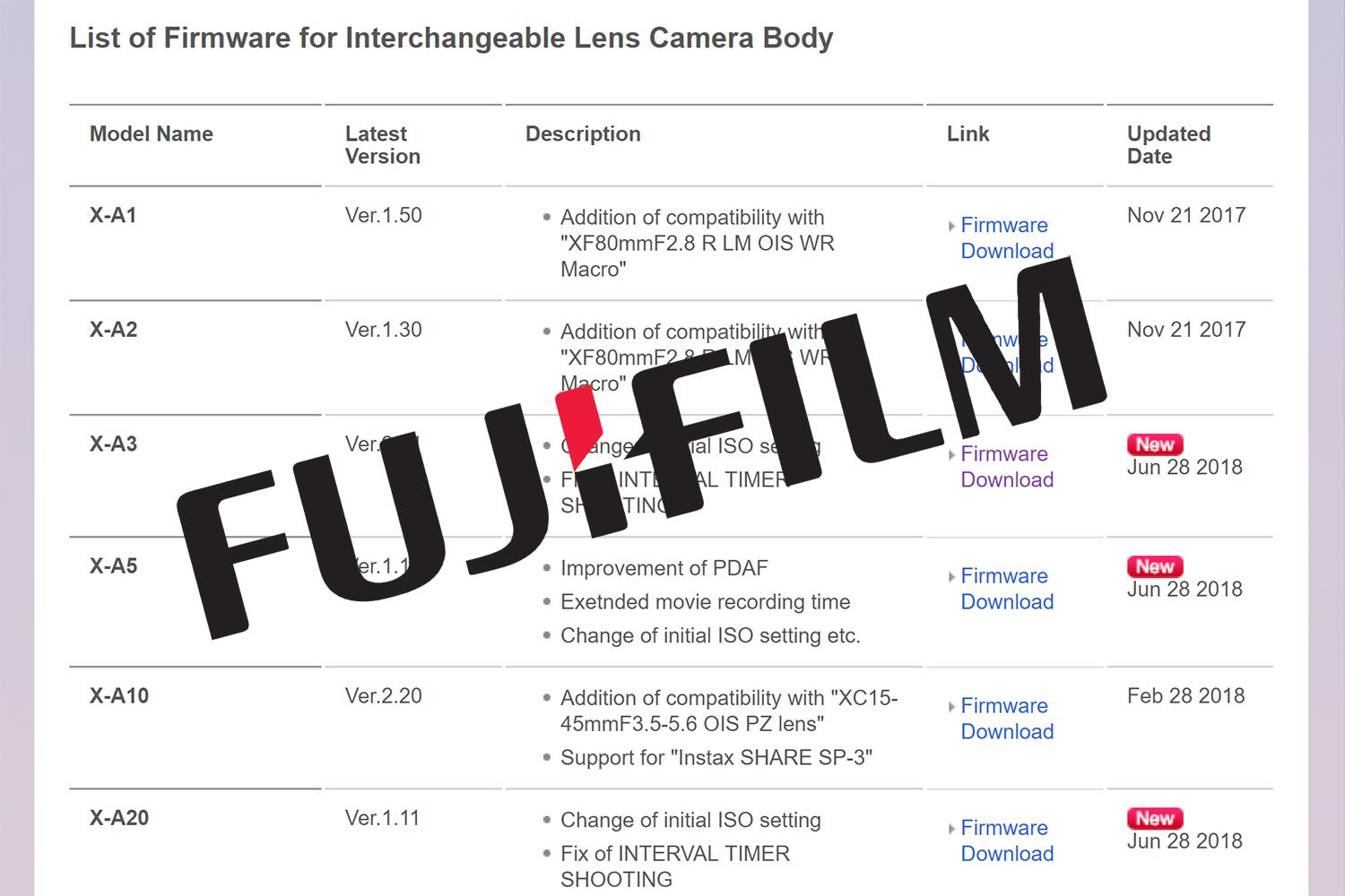 Fujifilm Drops Firmware Updates For Three X-A Series Cameras