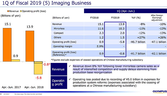 Olympus Mirrorless Camera Sales Down According to Q1 Financial Report