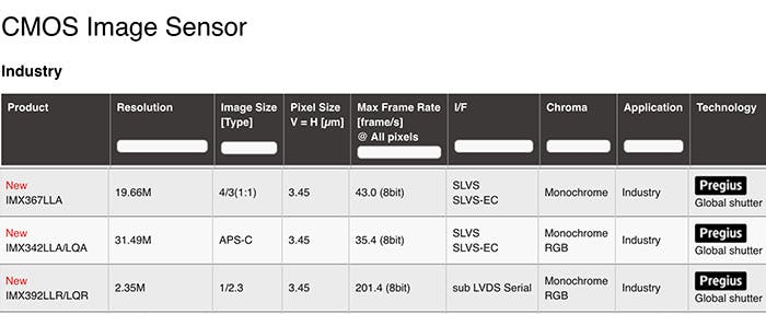 It's Official: Sony Has New Global Shutter APS-C and Micro Four Thirds Sensors