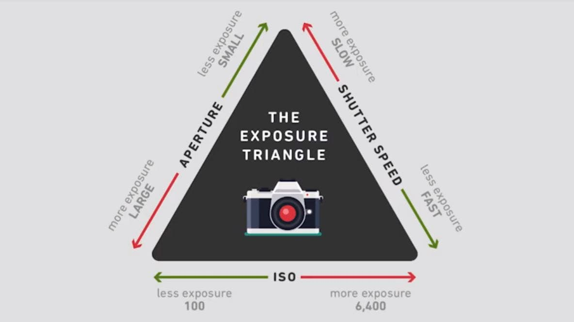 Get the Hang of the Exposure Triangle With This Tutorial