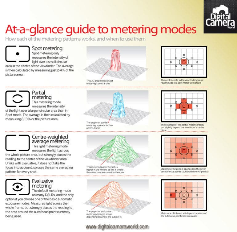 Photography Cheat Sheet: Metering Modes in a Nutshell