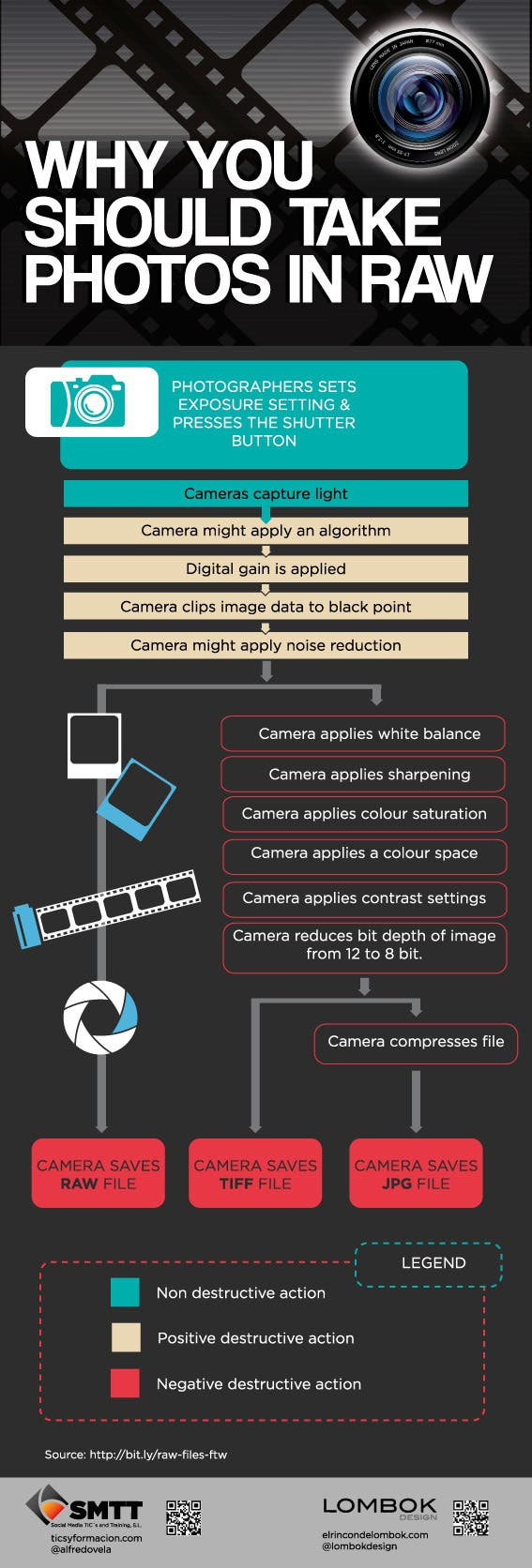 Photography Cheat Sheet: Why Shoot Photos in RAW