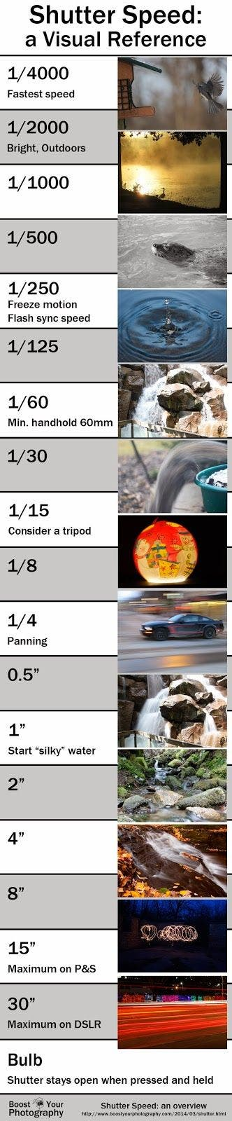 Photography Cheat Sheet: Shutter Speed Visual Reference