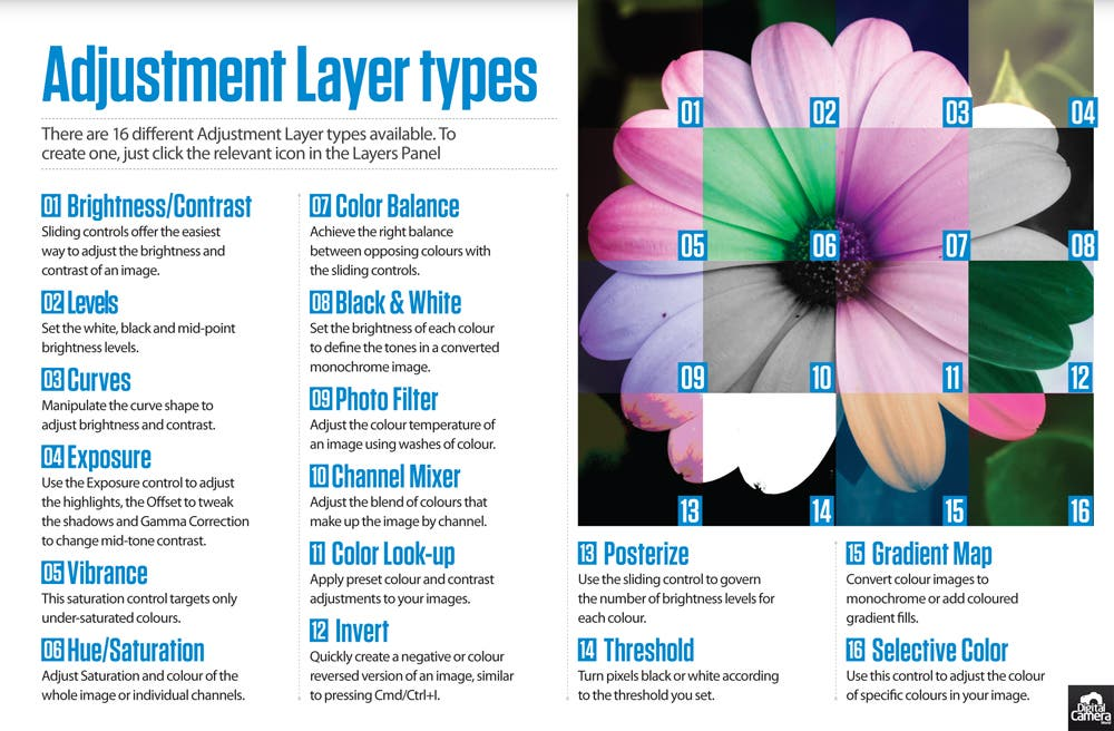 Photography Cheat Sheet: Adjustment Layer Types 101