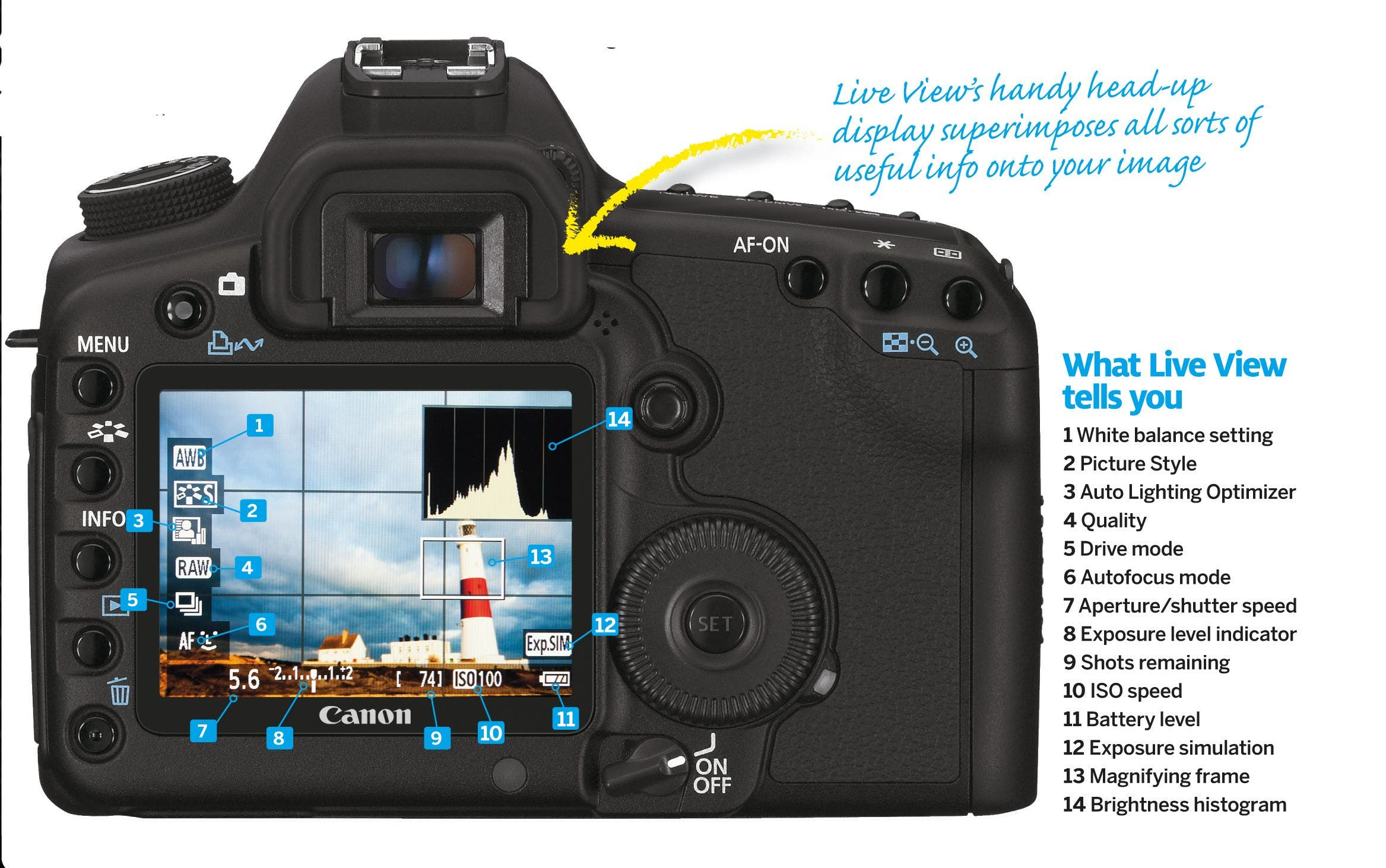 Photography Cheat Sheet: Guide to the Symbols on Your Camera