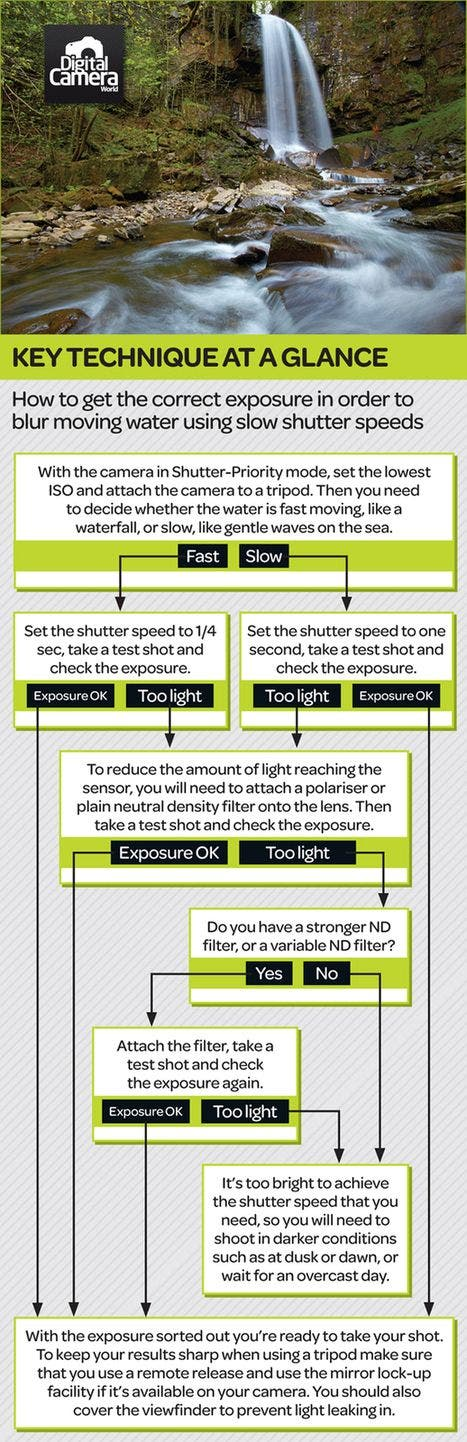 Photography Cheat Sheet: Blur Moving Water with Slow Shutter Speeds