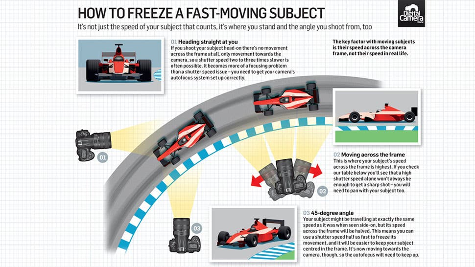 Freeze Fast Moving Subjects Like a Pro Using These Photography Tips